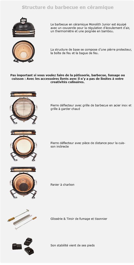 Structure du barbecue en céramique